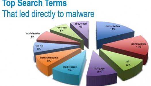 Pseudo Malware