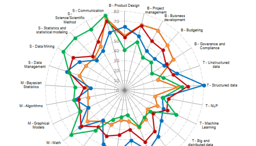 Data science skills by job role, where do you fit in?