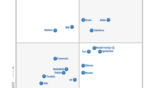 "Gartner releases ""Magic Quadrant"" for Digital Marketing Hubs"