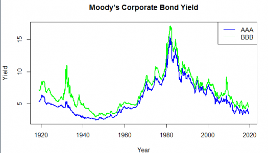 Co-integration and Structural Breaks Time Series Analysis using R on 100 year bond yields
