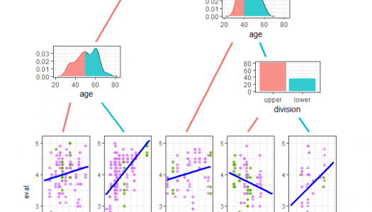 Beautiful decision plots in R with ggparty