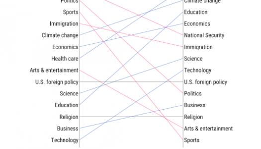 Making sense of tangled analytics